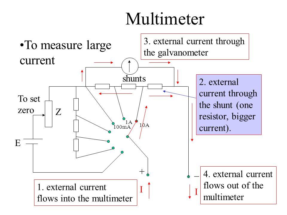 Multimeter To measure large current shunts E Z + _ To set zero I