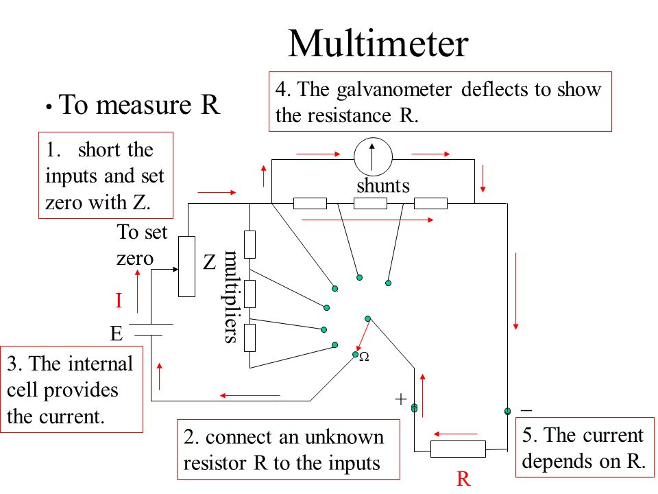 Multimeter 4. The galvanometer deflects to show the resistance R.