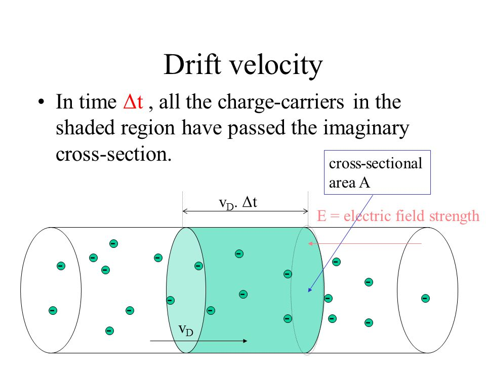 Drift velocity In time Δt , all the charge-carriers in the shaded region have passed the imaginary cross-section.