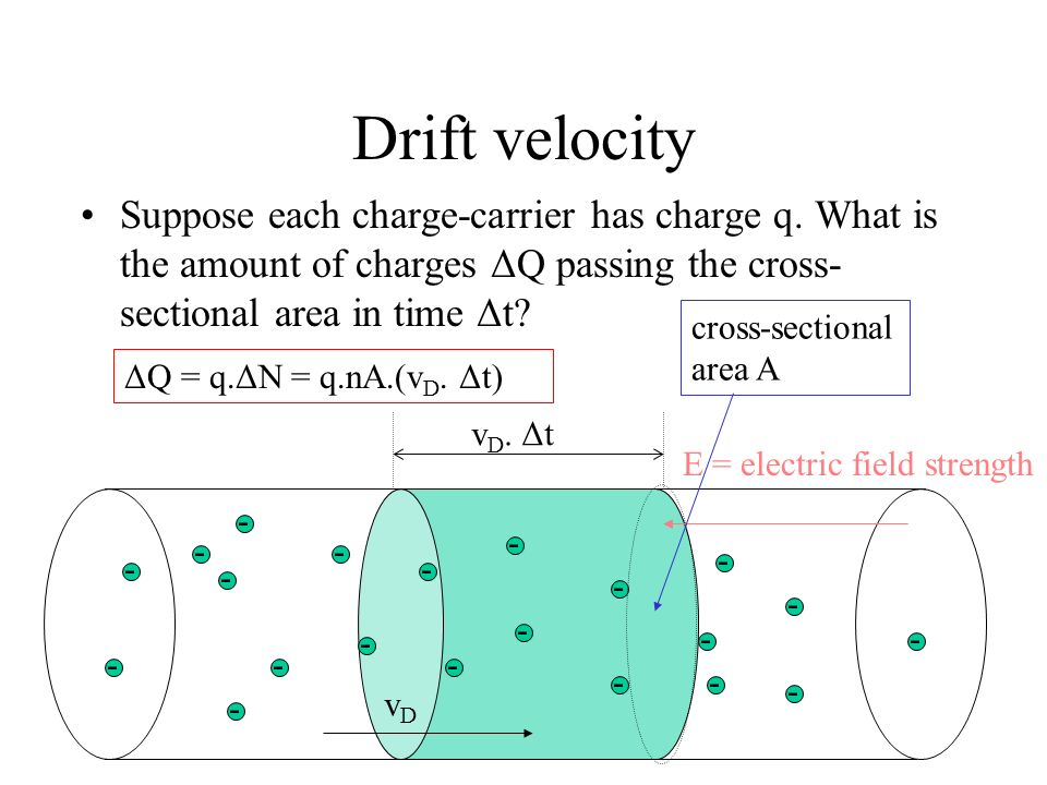Drift velocity Suppose each charge-carrier has charge q. What is the amount of charges ΔQ passing the cross-sectional area in time Δt