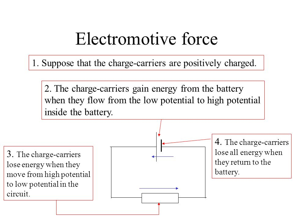Electromotive force 1. Suppose that the charge-carriers are positively charged. 2. The charge-carriers gain energy from the battery.