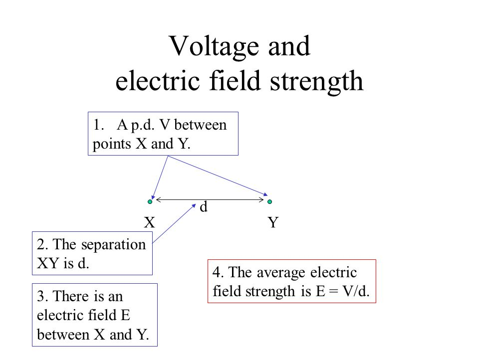 Voltage and electric field strength