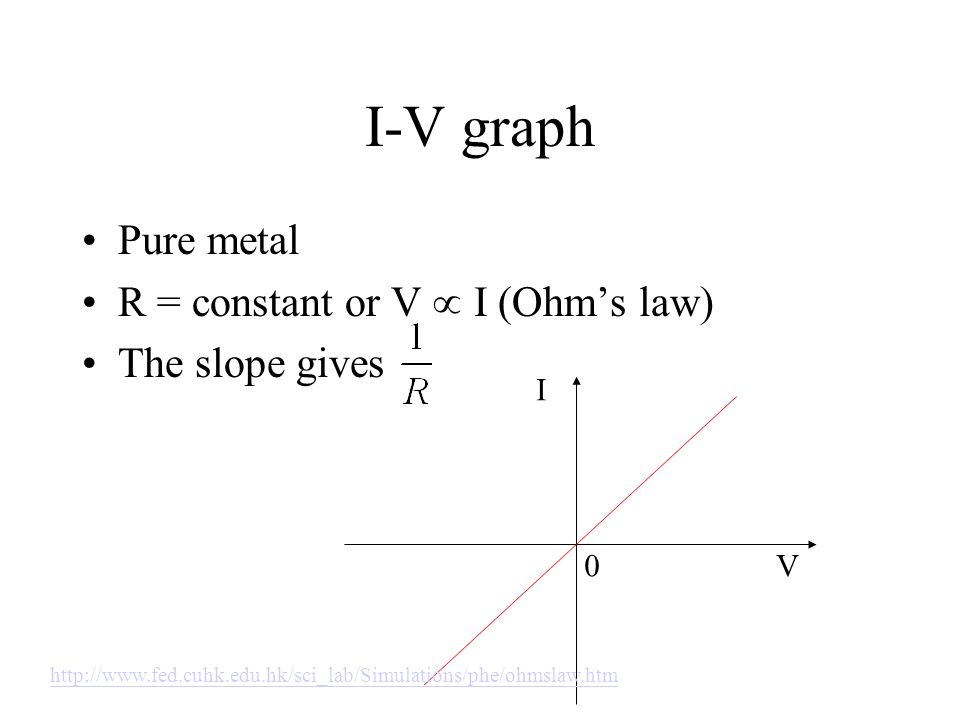I-V graph Pure metal R = constant or V  I (Ohm's law) The slope gives