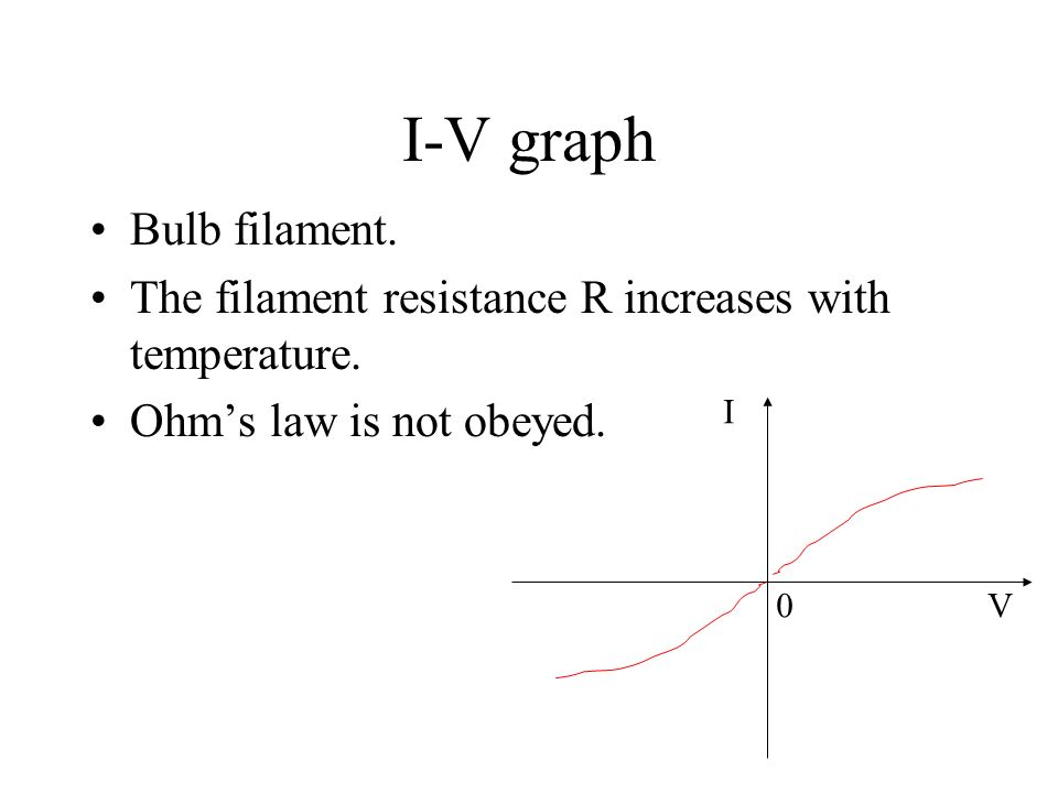 I-V graph Bulb filament.