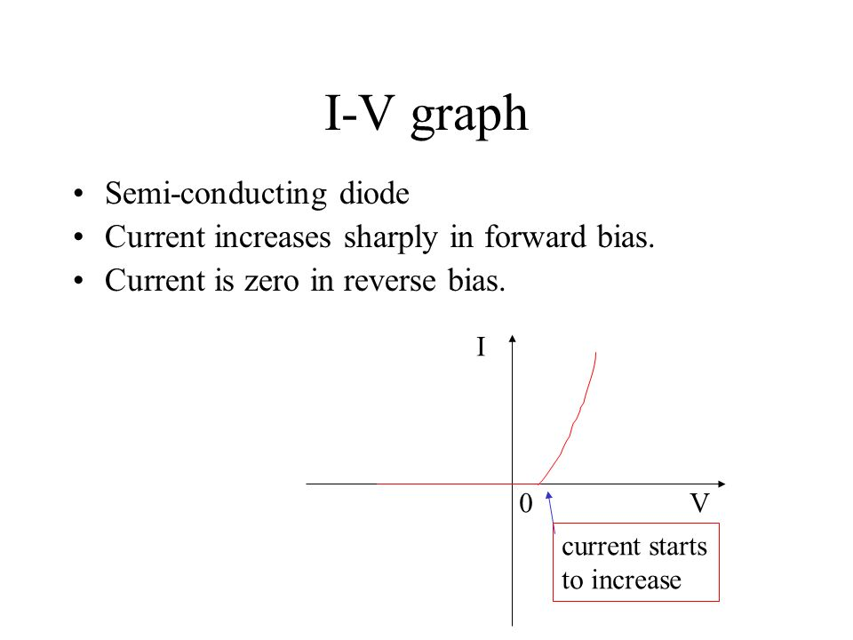 I-V graph Semi-conducting diode
