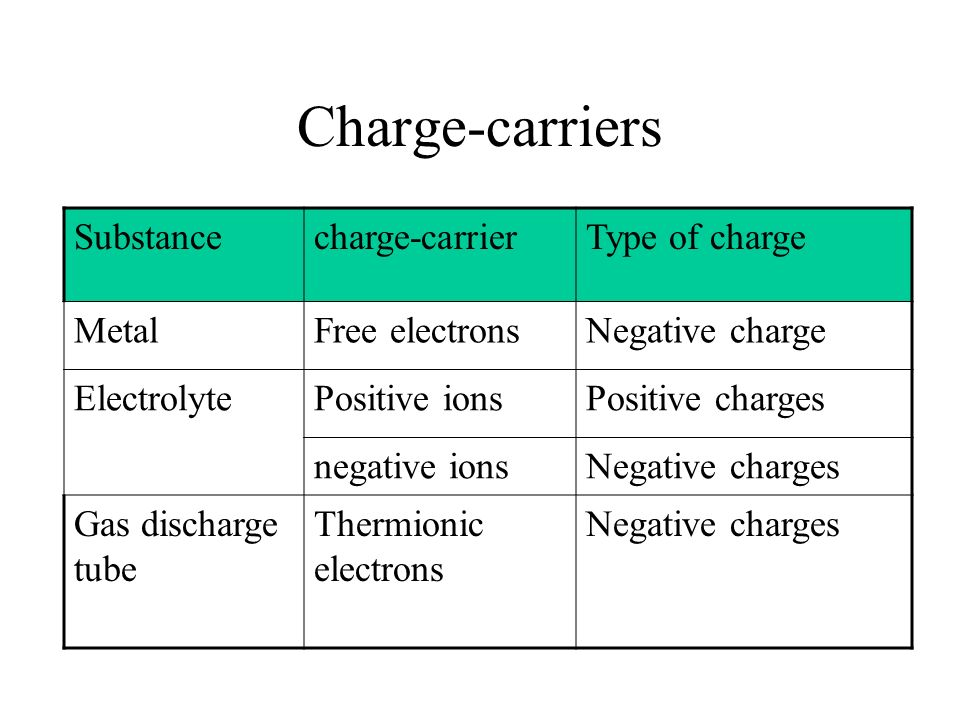 Charge-carriers Substance charge-carrier Type of charge Metal