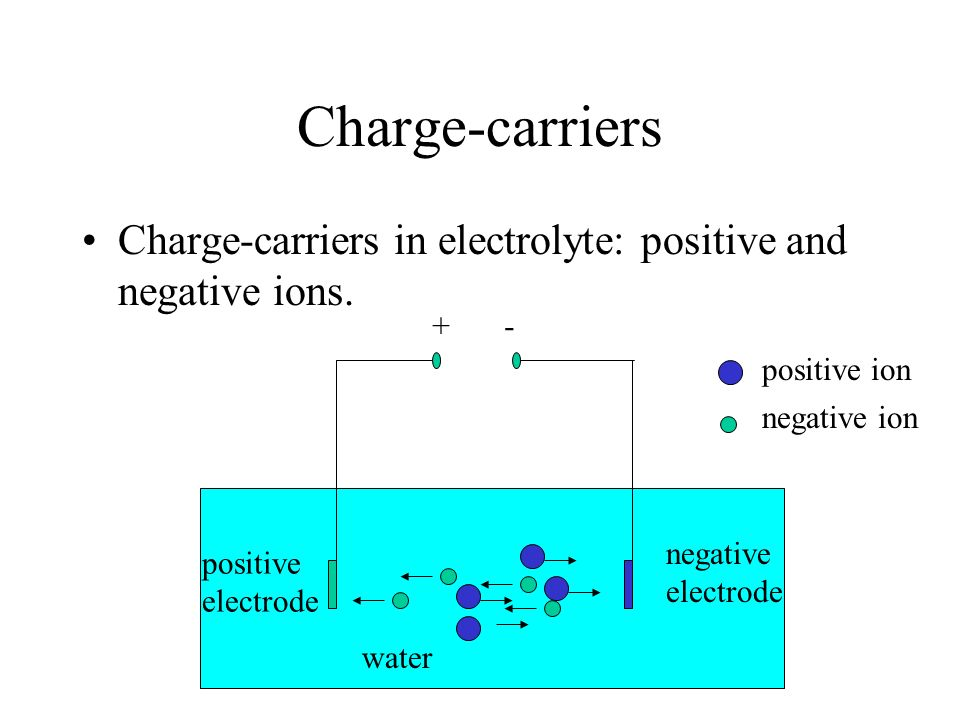 Charge-carriers Charge-carriers in electrolyte: positive and negative ions. + - positive ion. negative ion.