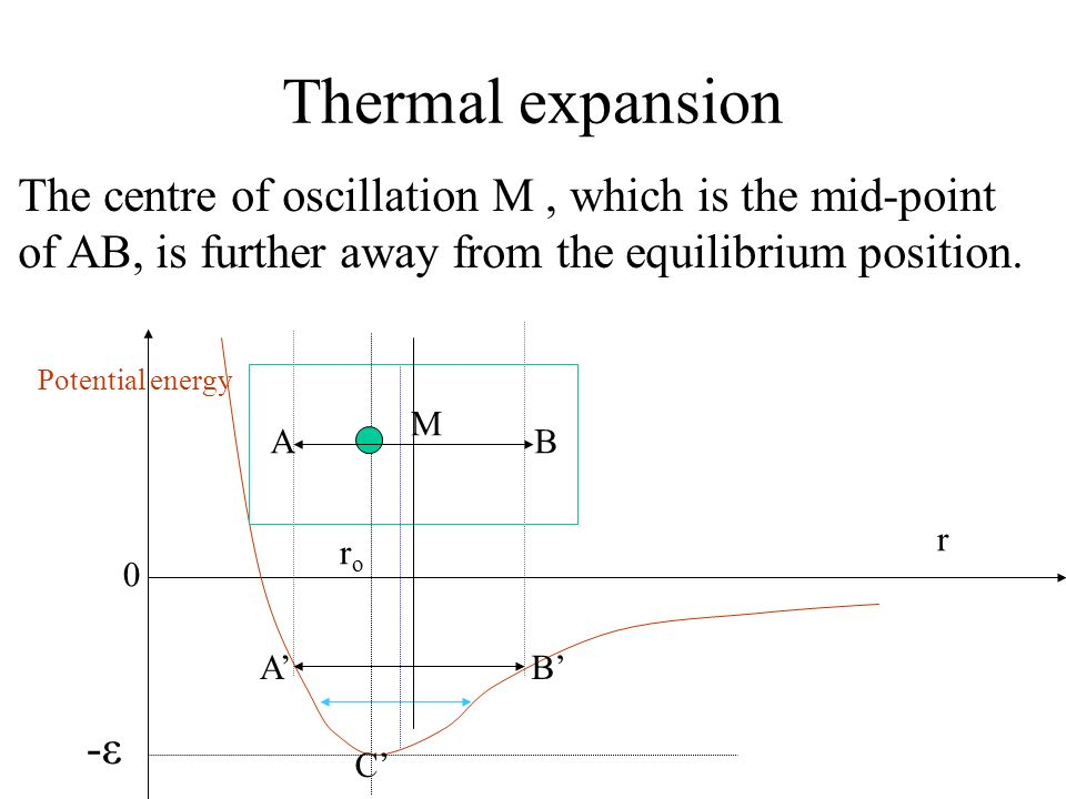 Thermal expansion The centre of oscillation M , which is the mid-point