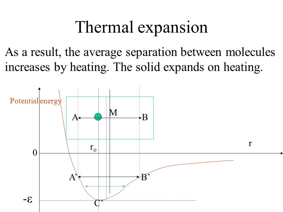 Thermal expansion As a result, the average separation between molecules. increases by heating. The solid expands on heating.