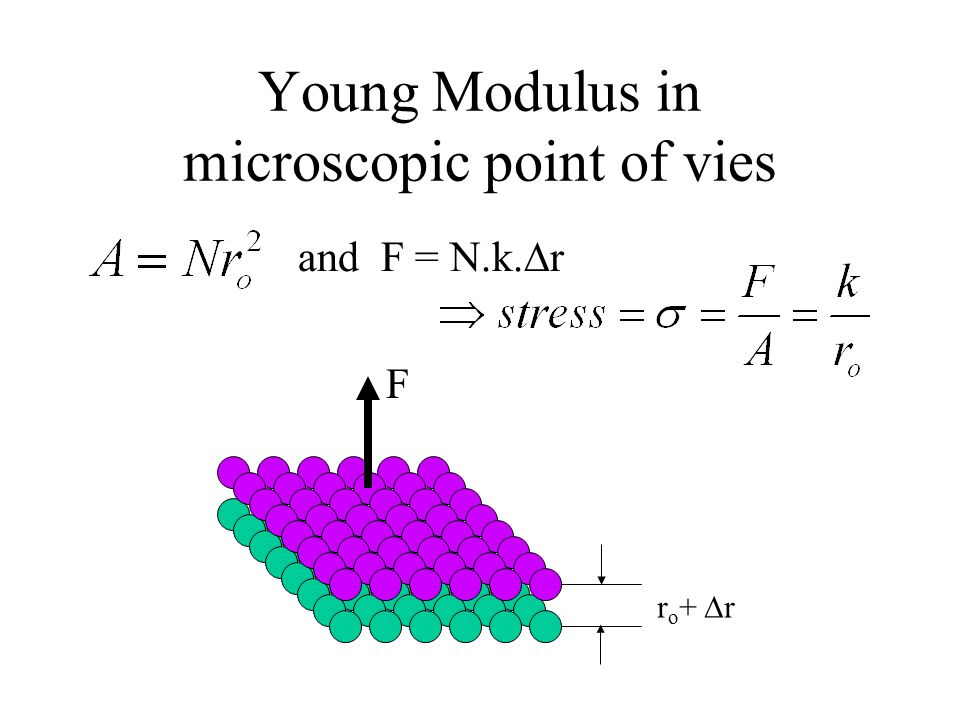 Young Modulus in microscopic point of vies