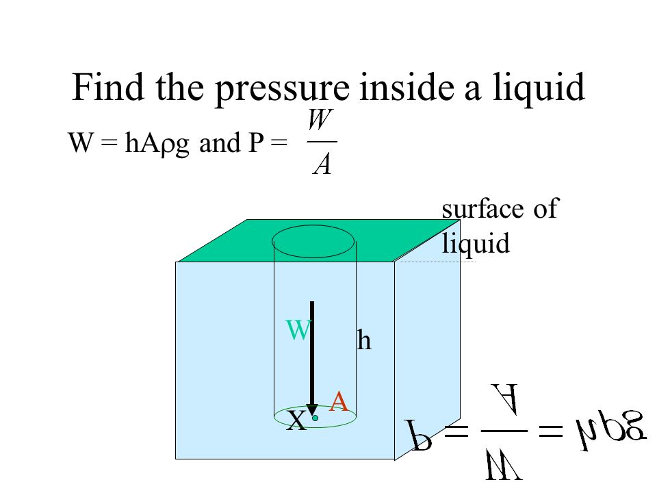 Find the pressure inside a liquid