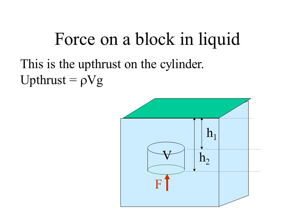 Force on a block in liquid