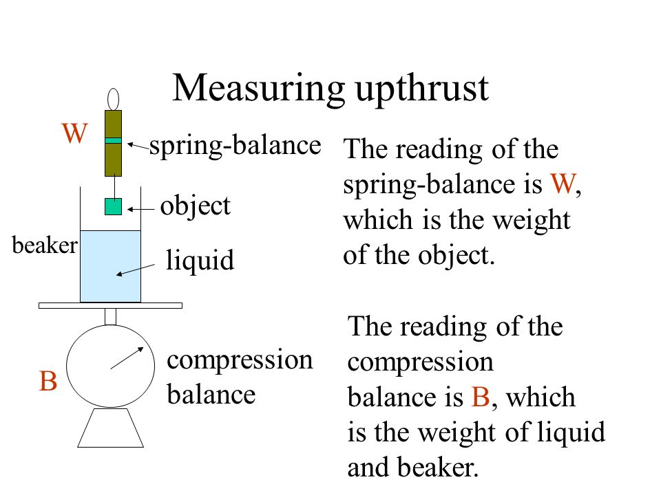 Measuring upthrust W spring-balance The reading of the
