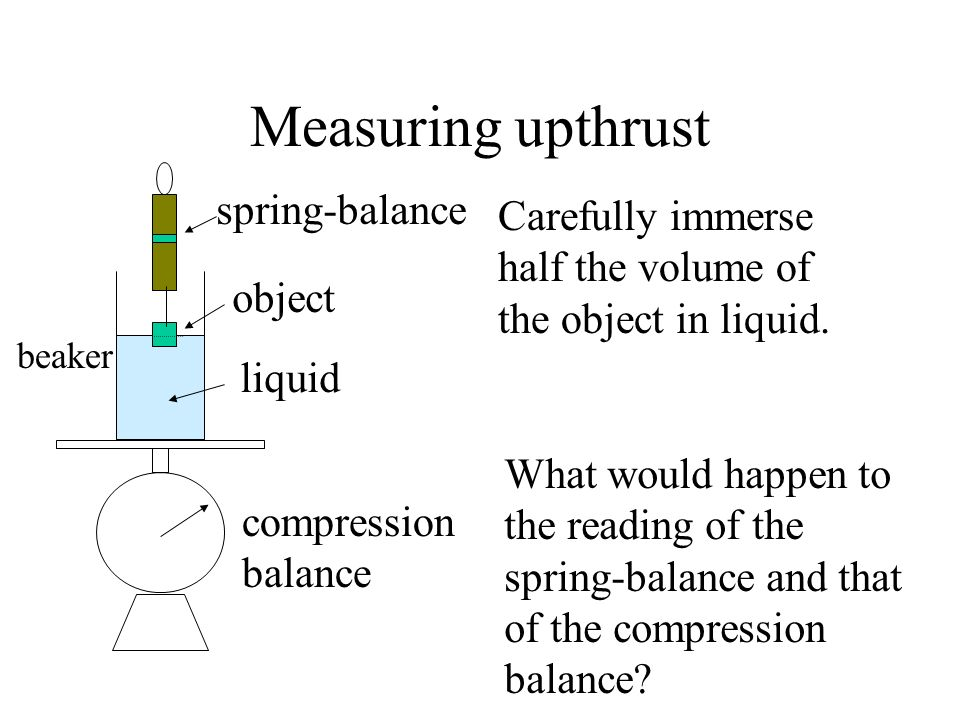 Measuring upthrust spring-balance Carefully immerse half the volume of