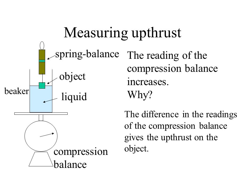 Measuring upthrust spring-balance The reading of the