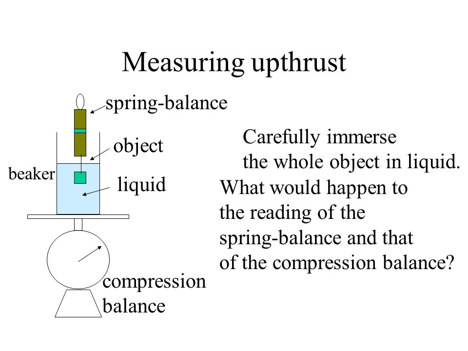 Measuring upthrust spring-balance Carefully immerse object