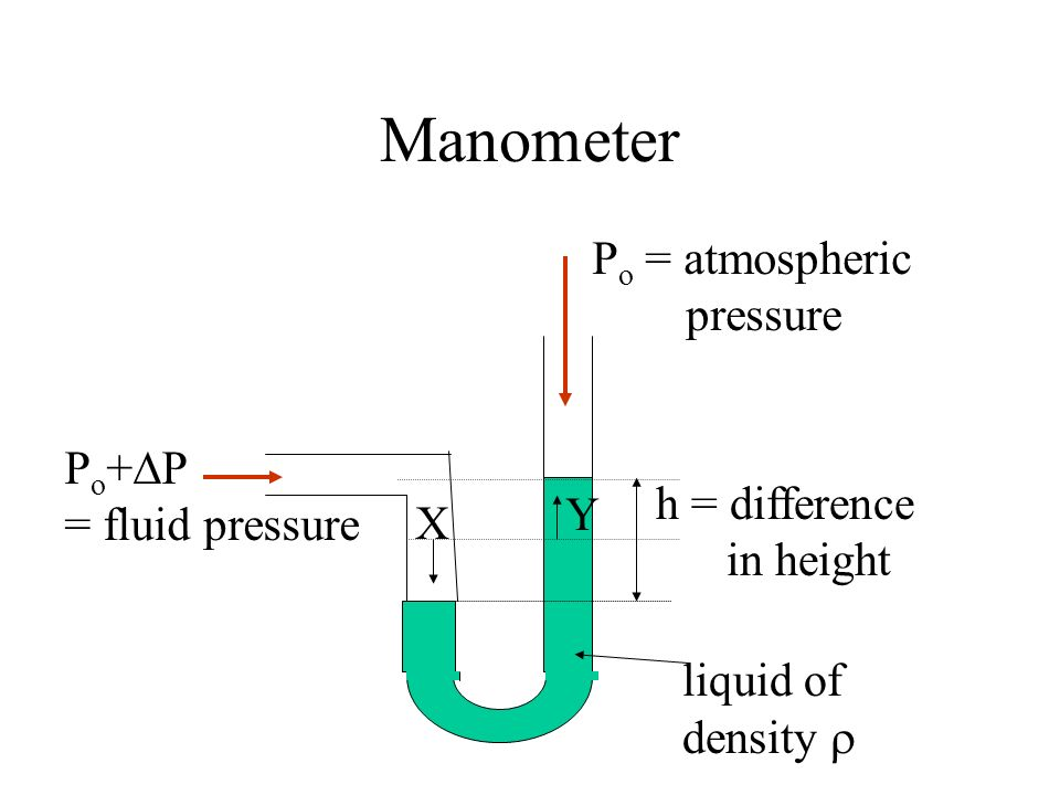 Manometer Po = atmospheric pressure Po+P = fluid pressure