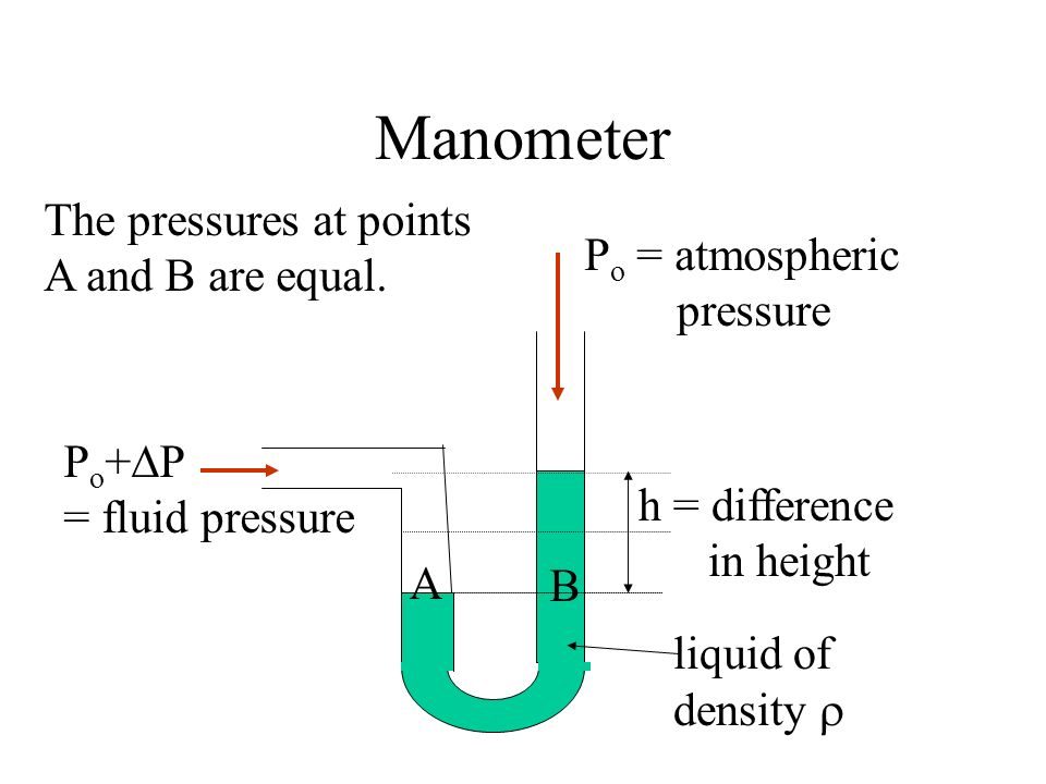 Manometer The pressures at points A and B are equal. Po = atmospheric