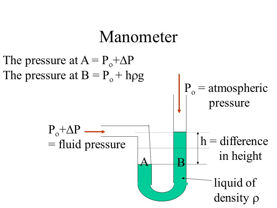 Manometer The pressure at A = Po+P The pressure at B = Po + hg