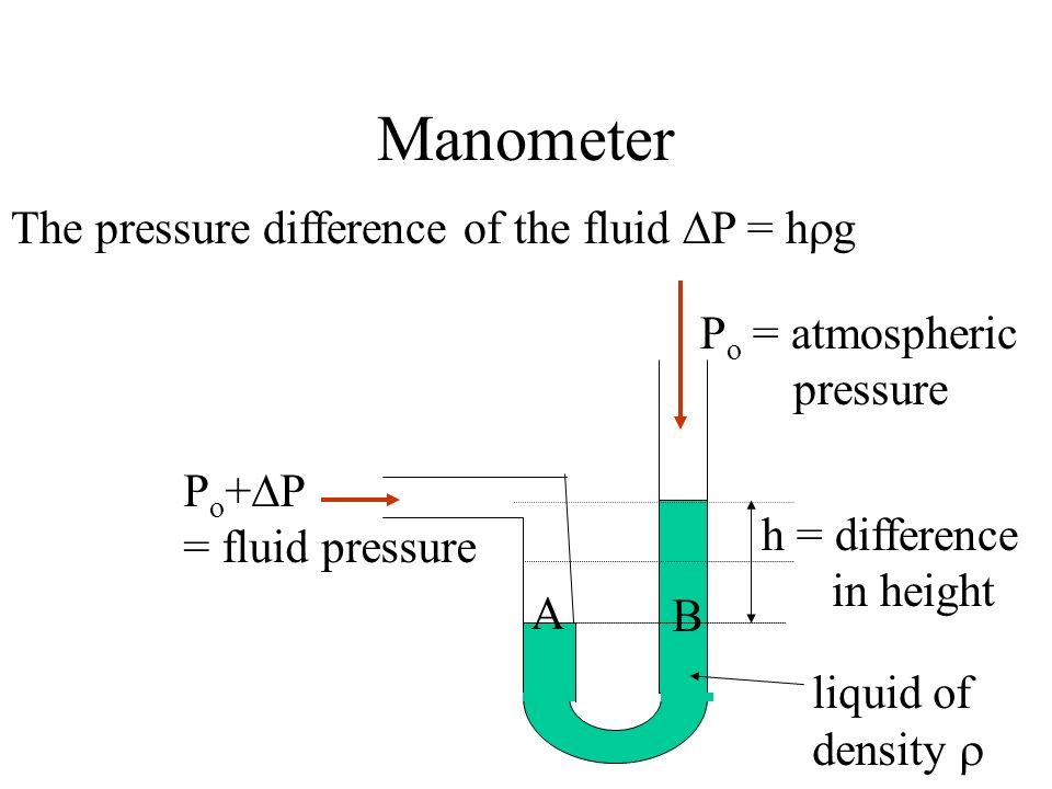 Manometer The pressure difference of the fluid P = hg