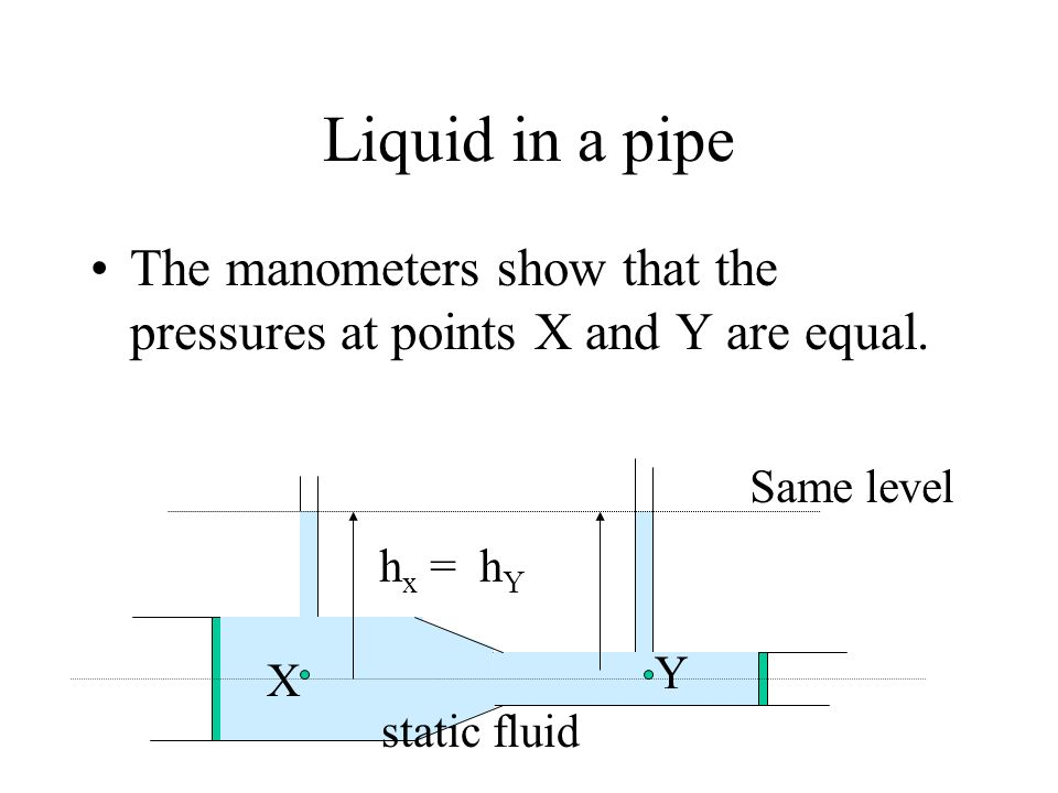 Liquid in a pipe The manometers show that the pressures at points X and Y are equal. Same level. hx = hY.