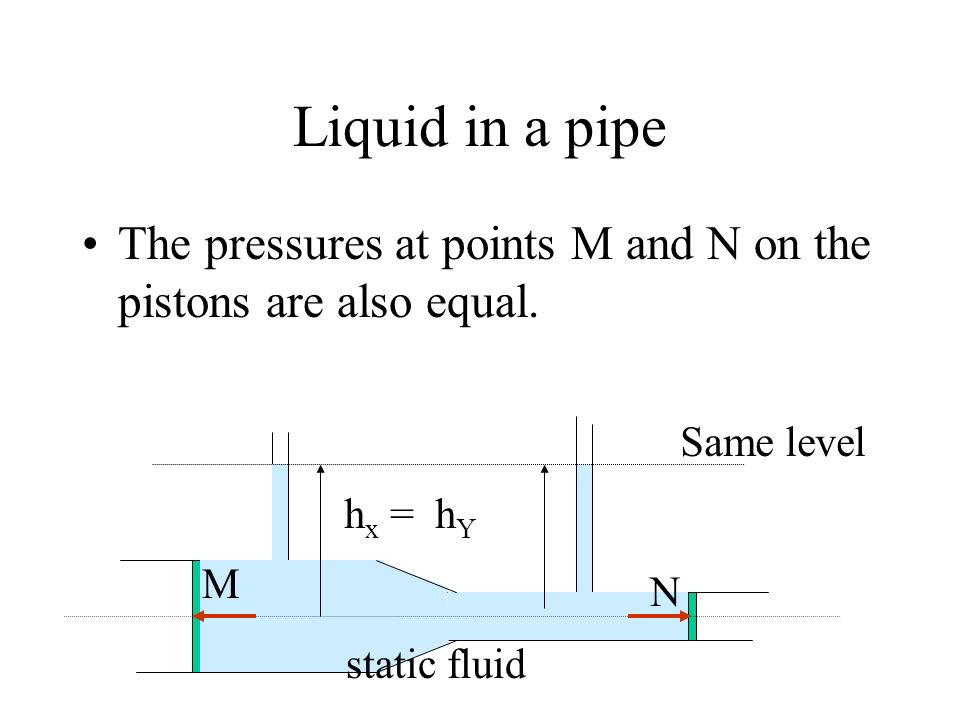 Liquid in a pipe The pressures at points M and N on the pistons are also equal. Same level. hx = hY.