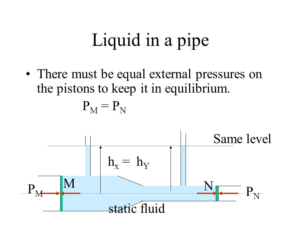 Liquid in a pipe There must be equal external pressures on the pistons to keep it in equilibrium. PM = PN.