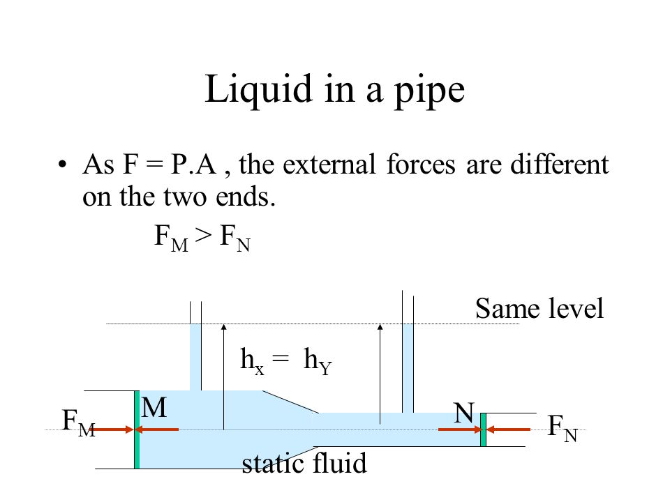 Liquid in a pipe As F = P.A , the external forces are different on the two ends. FM > FN. Same level.