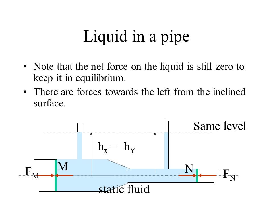 Liquid in a pipe Same level hx = hY M N FM FN static fluid