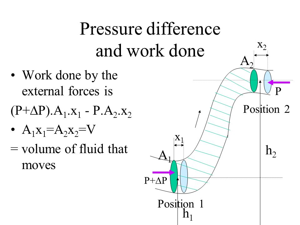 Pressure difference and work done