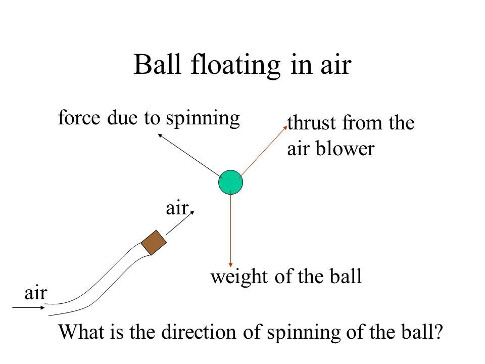 Ball floating in air force due to spinning thrust from the air blower