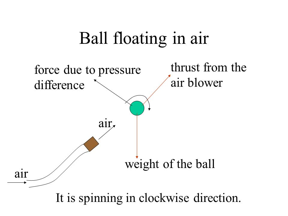 Ball floating in air thrust from the force due to pressure air blower