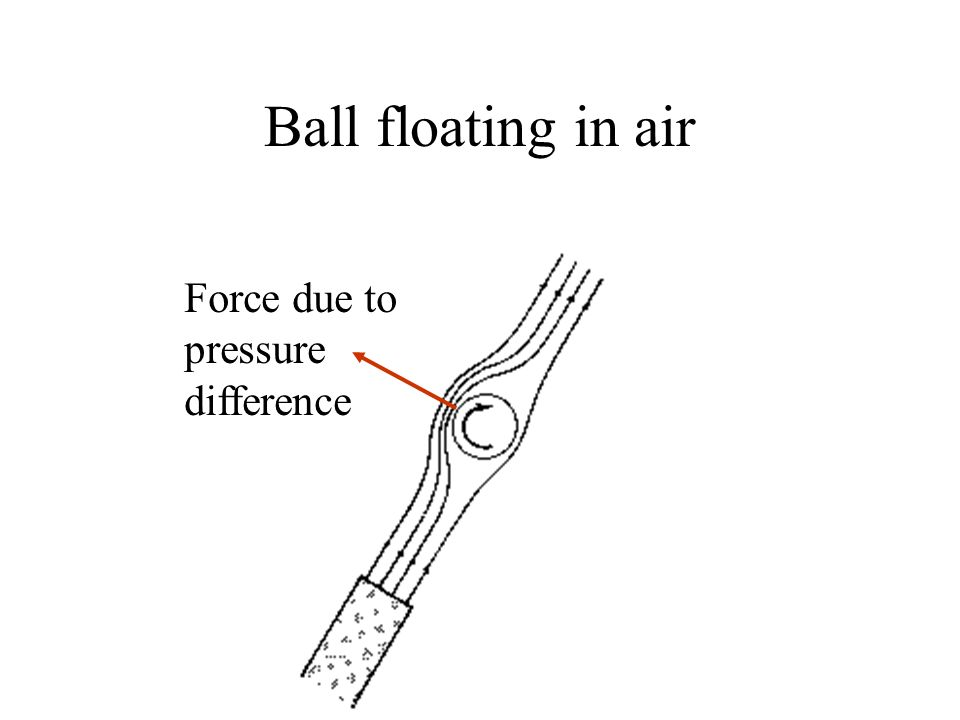 Ball floating in air Force due to pressure difference