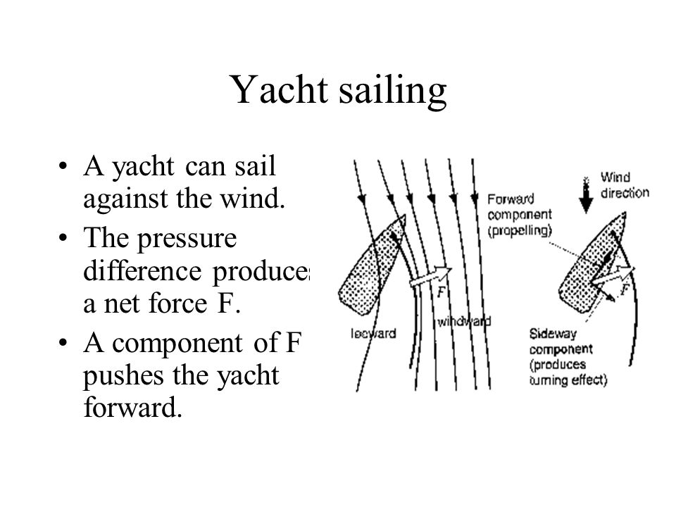 Yacht sailing A yacht can sail against the wind.
