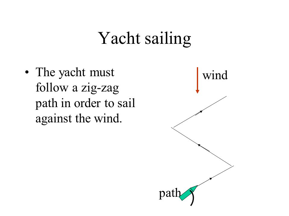 Yacht sailing The yacht must follow a zig-zag path in order to sail against the wind. wind path