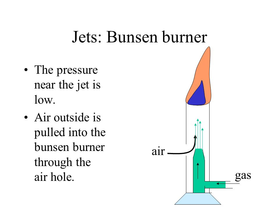 Jets: Bunsen burner The pressure near the jet is low.