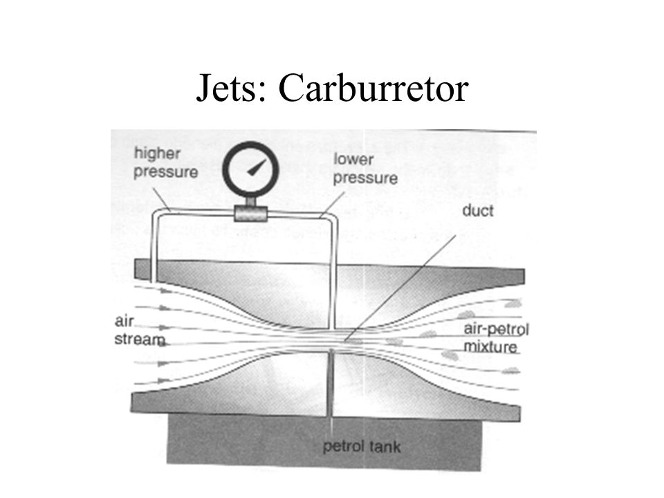 Jets: Carburretor