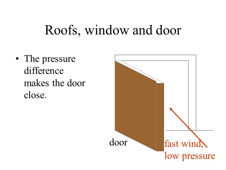 Roofs, window and door The pressure difference makes the door close.