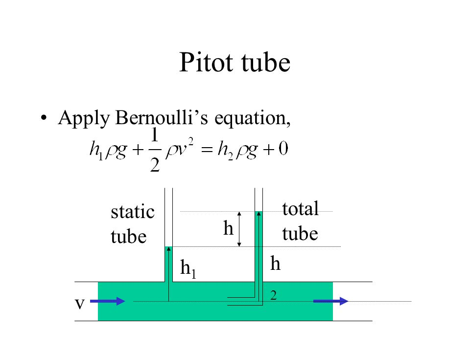 Pitot tube Apply Bernoulli's equation, h v static tube total h1 h2
