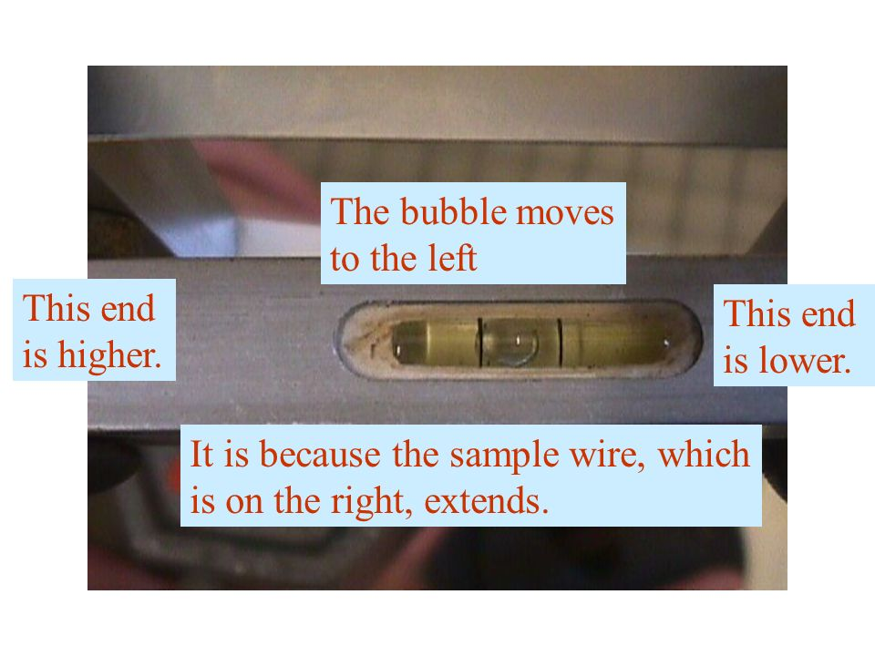 The bubble moves to the left. This end. is higher. This end. is lower. It is because the sample wire, which.
