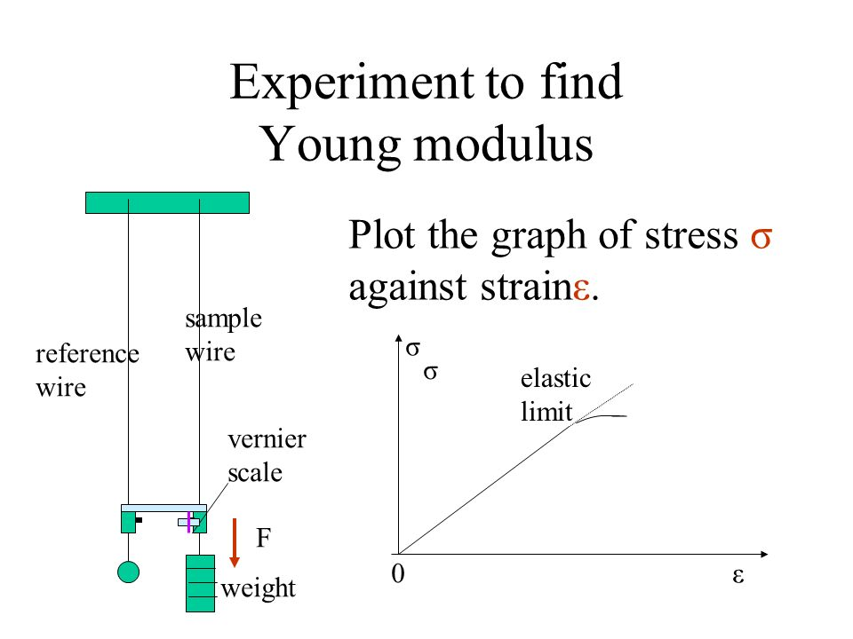 Experiment to find Young modulus
