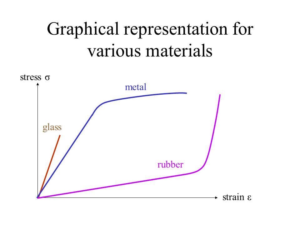 Graphical representation for various materials
