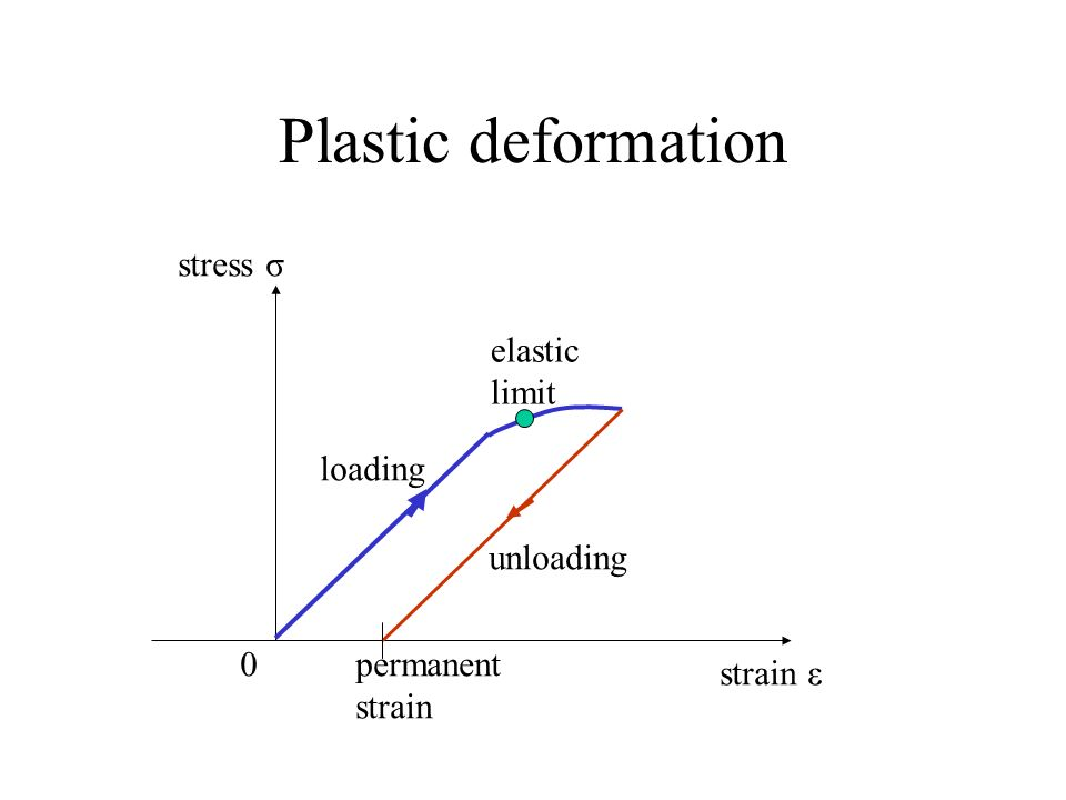 Plastic deformation stress σ elastic limit loading unloading permanent