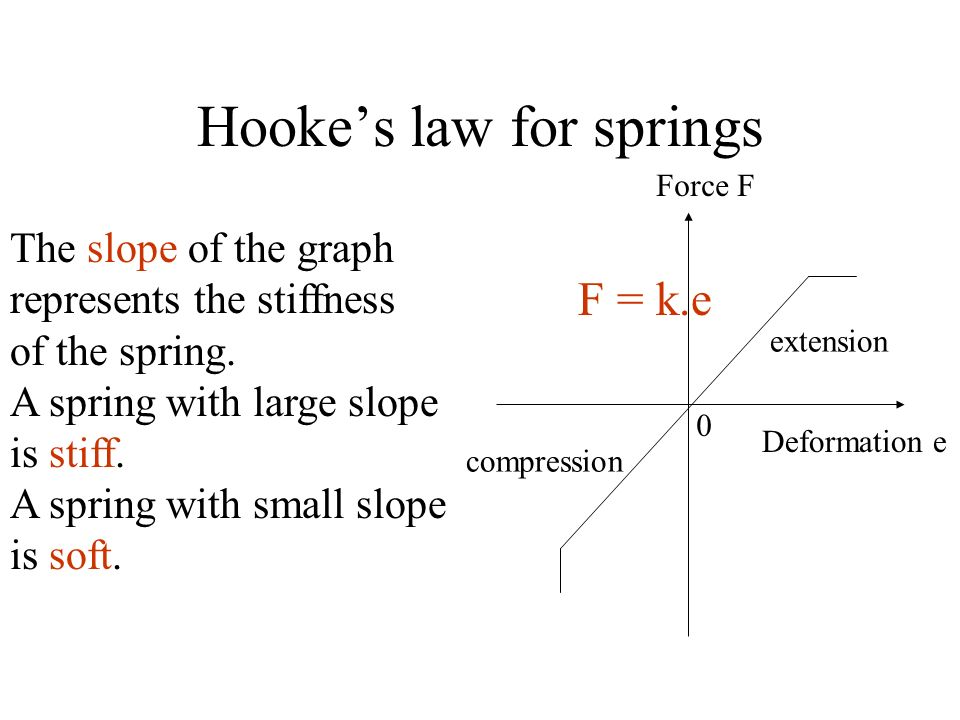 Hooke's law for springs