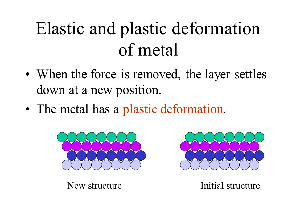 Elastic and plastic deformation of metal