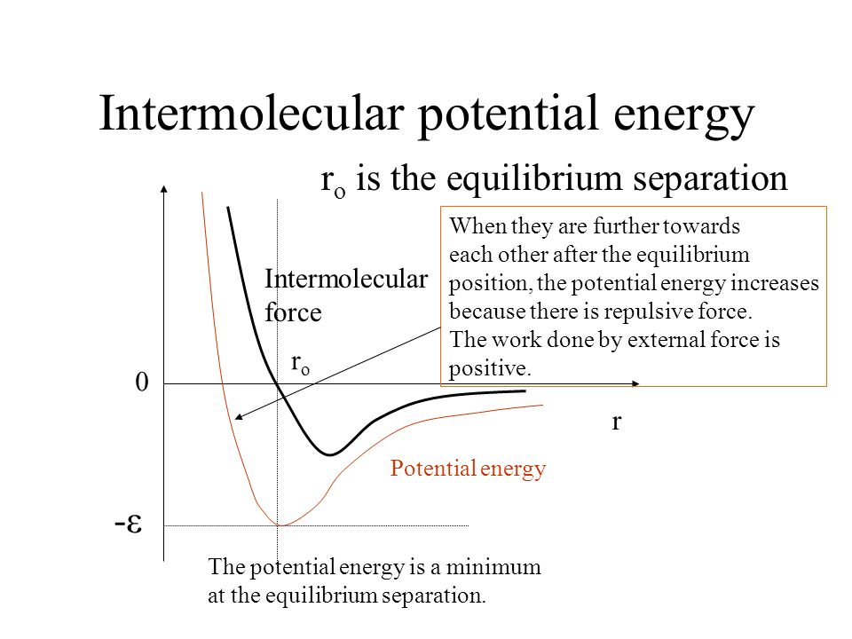 Intermolecular potential energy