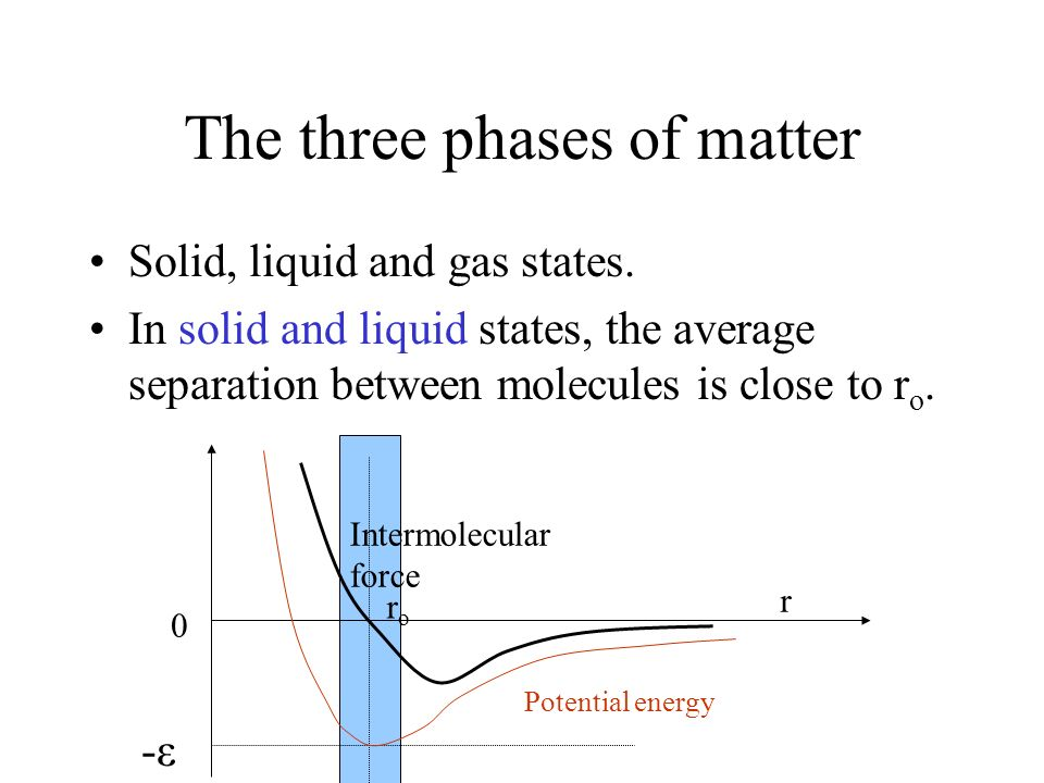 The three phases of matter