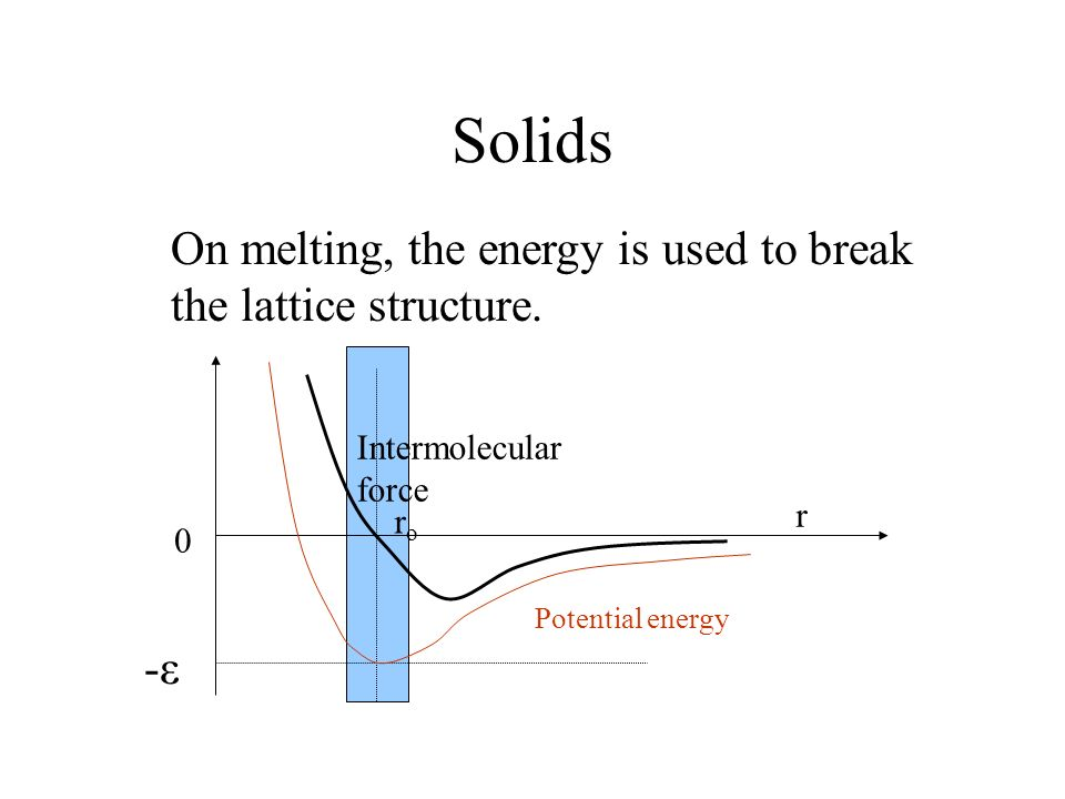 Solids On melting, the energy is used to break the lattice structure.