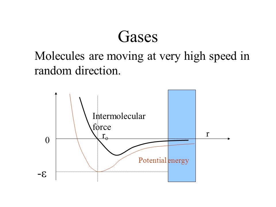 Gases Molecules are moving at very high speed in random direction. -ε
