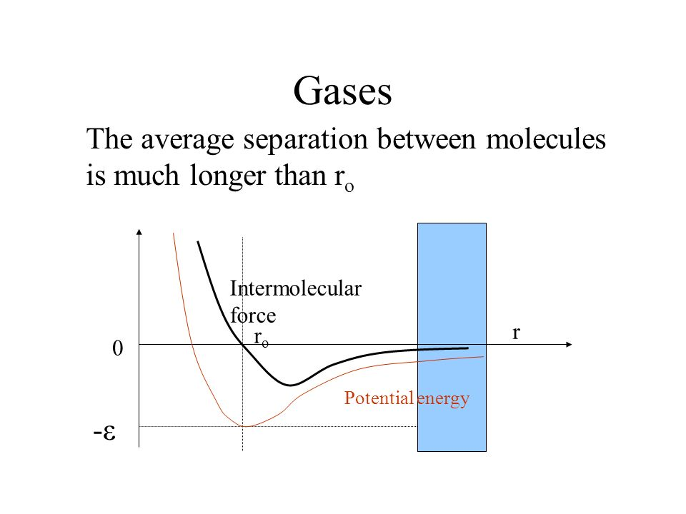 Gases The average separation between molecules is much longer than ro